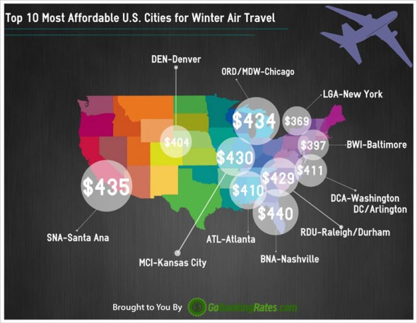 Top 10 Most Affordable U.S. Cities for Winter Air Travel/