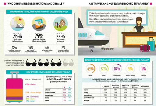 Infographic travel survey booking