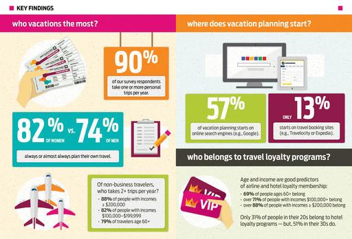 Travel Survey Infographic