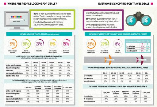 Infographic travel survey 2