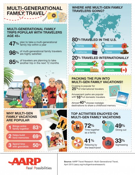travel survey by age
