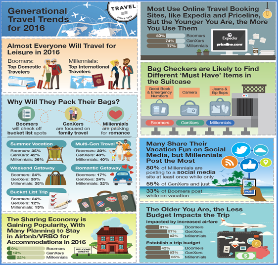 Baby Boomer travels infographic