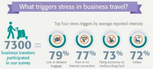 Business travel stress